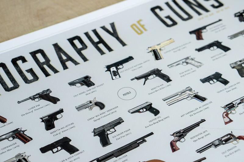たくさんの銃が描かれたポスター:THE FILMOGRAPHY OF GUNS
